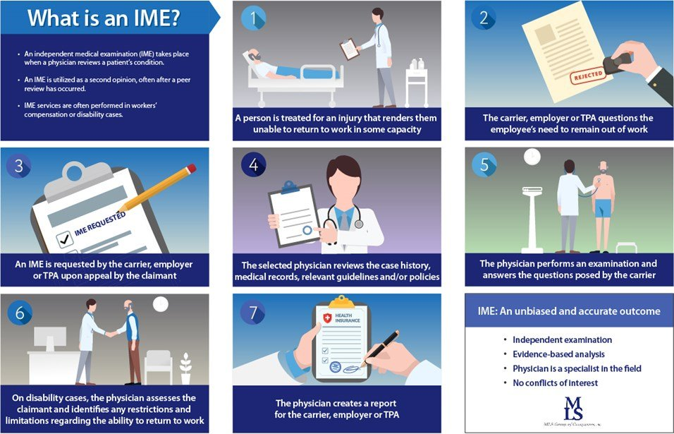 Infographic outlining the the ime process, or independent medical examination process for a second opinion in workers' compensation and disability cases.